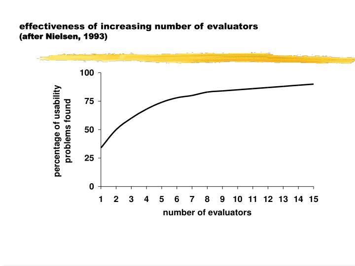 effectiveness of increasing number of evaluators