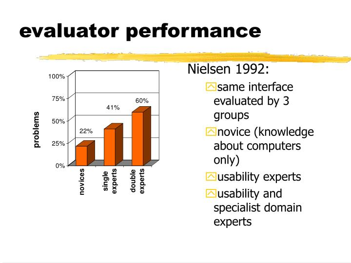 evaluator performance