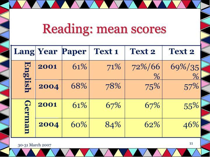 Reading: mean scores