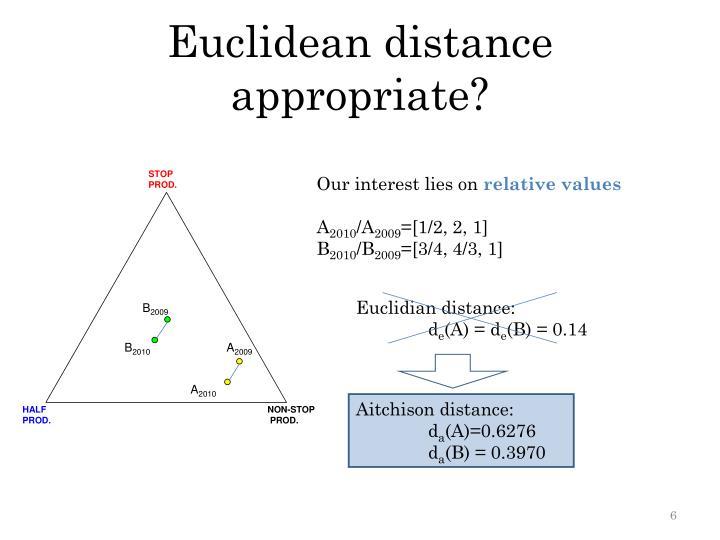 Euclidean distance appropriate?