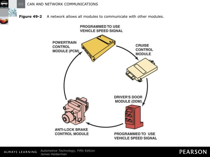 Figure 49 2 a network allows all modules to communicate with other modules