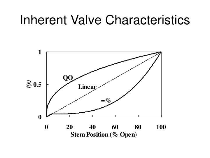 Inherent Valve Characteristics