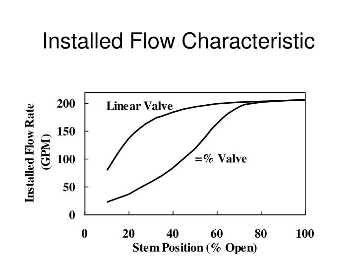 Installed Flow Characteristic