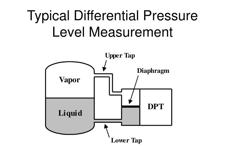 Typical Differential Pressure Level Measurement