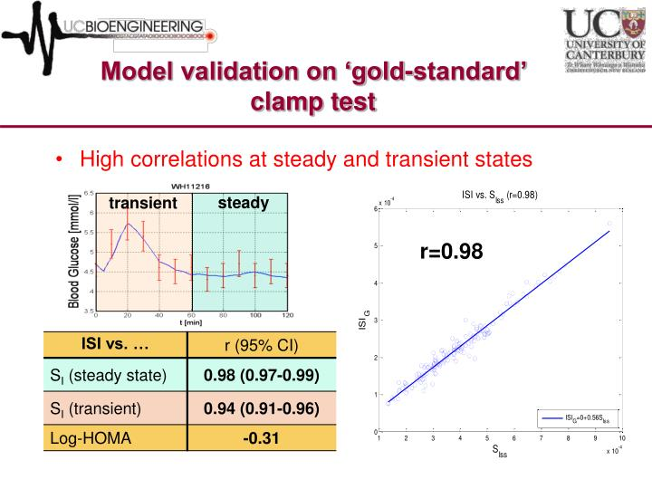Model validation on 'gold-standard' clamp test
