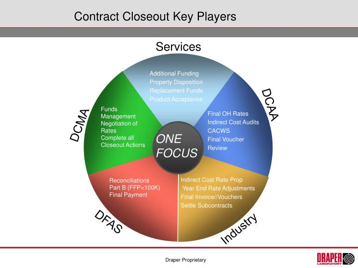 ppt - contract closeout powerpoint presentation