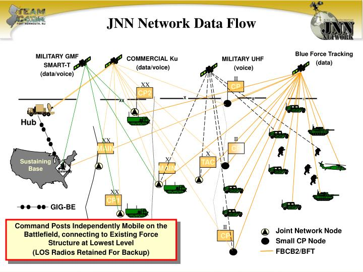 PPT  What Does the JNN    Network    Provide  PowerPoint