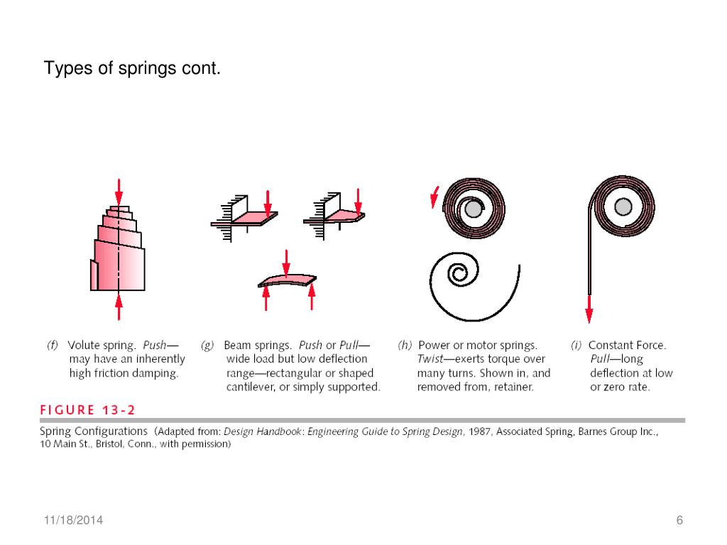 Ppt Spring Design Powerpoint Presentation Free Download Id 6774612
