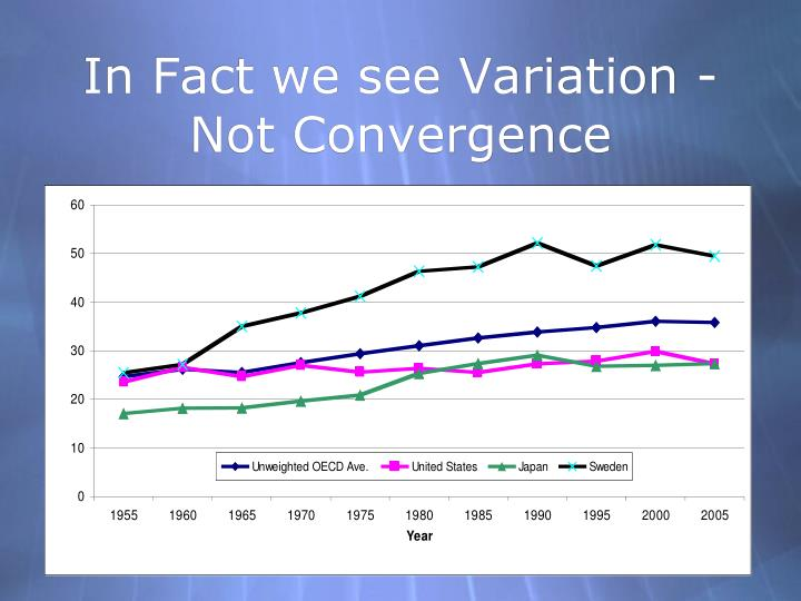In Fact we see Variation -