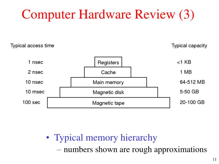 Computer Hardware Review (3)