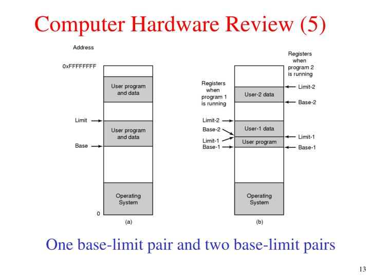 Computer Hardware Review (5)
