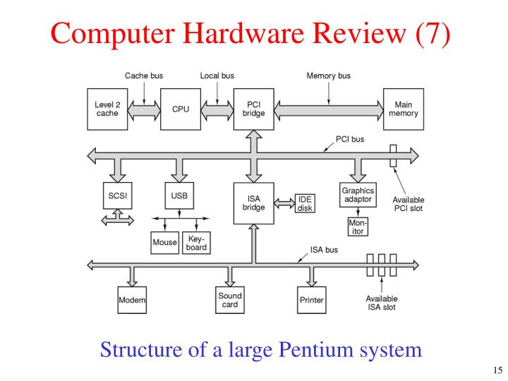 Computer Hardware Review (7)