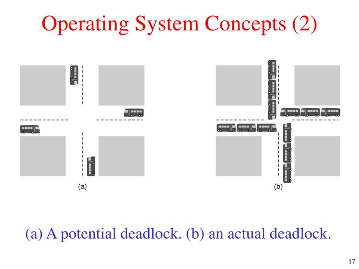 Operating System Concepts (2)