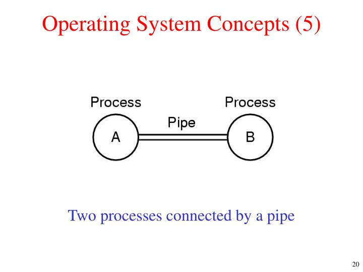 Operating System Concepts (5)