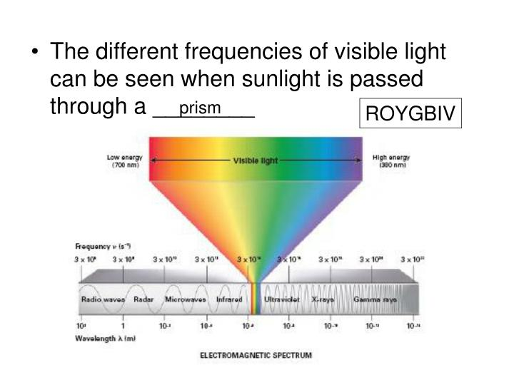 The different frequencies of visible light can be seen when sunlight is passed through a ________