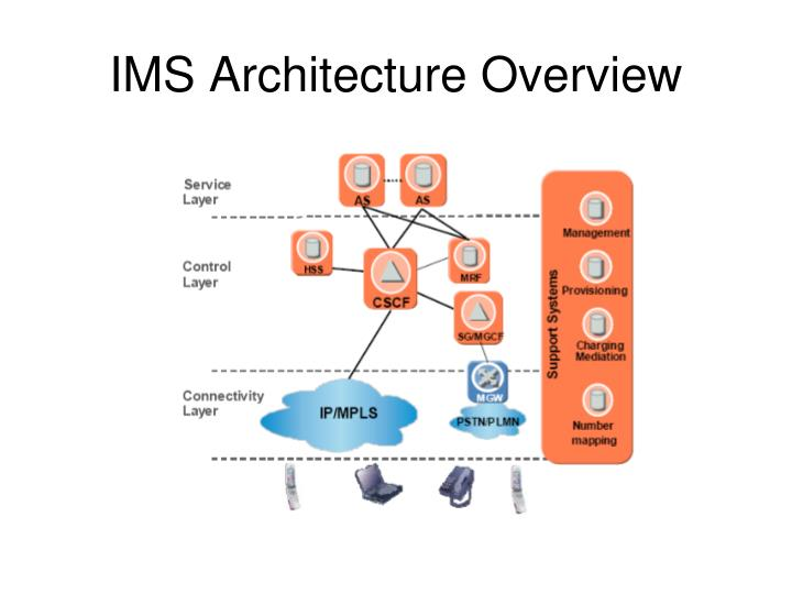 IMS Architecture Overview