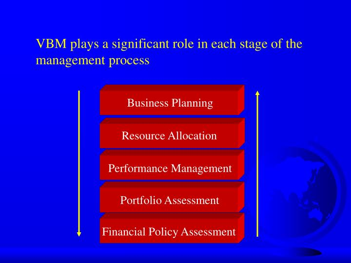 VBM plays a significant role in each stage of the management process
