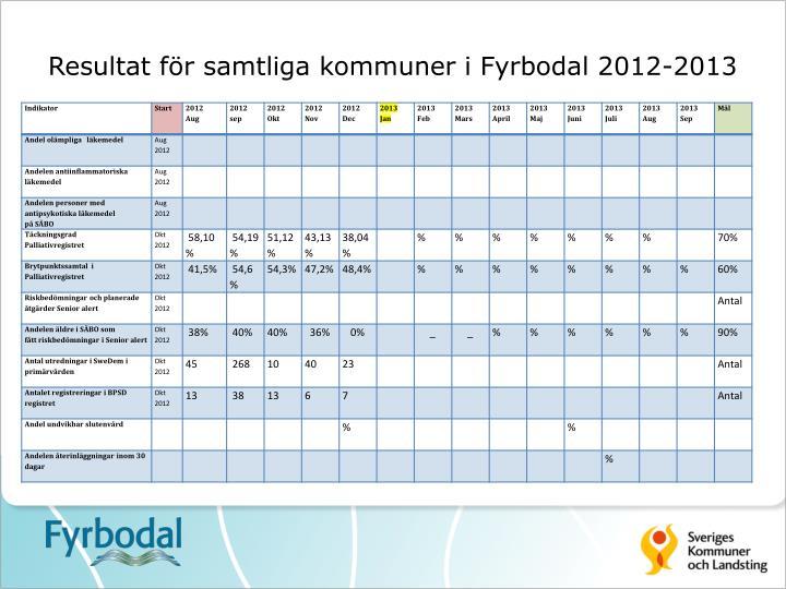 Resultat för samtliga kommuner i Fyrbodal 2012-2013