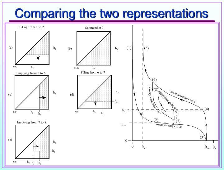 Comparing the two representations