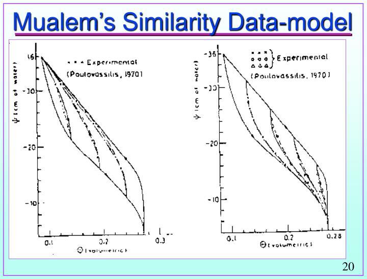 Mualem's Similarity Data-model