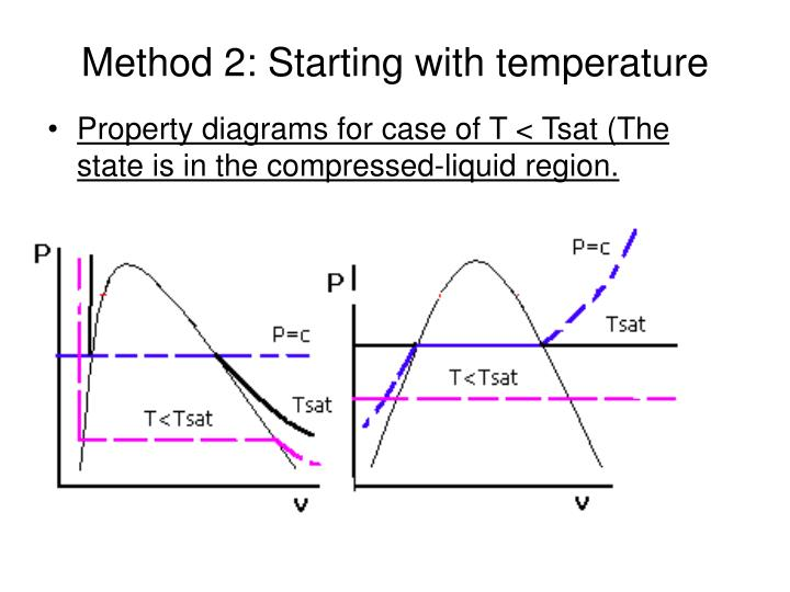 Method 2: Starting with temperature
