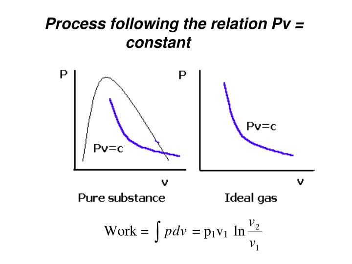 Process following the relation Pv = constant