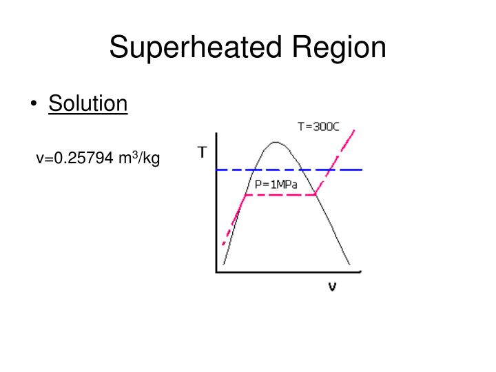 Superheated Region