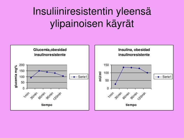 Insuliiniresistentin yleensä ylipainoisen käyrät