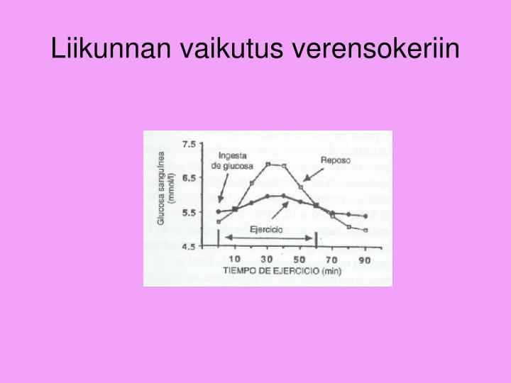 Liikunnan vaikutus verensokeriin