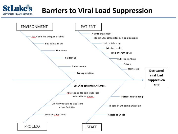 Barriers to Viral Load Suppression