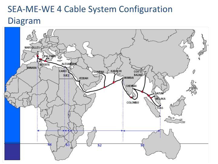 SEA-ME-WE 4 Cable System Configuration Diagram