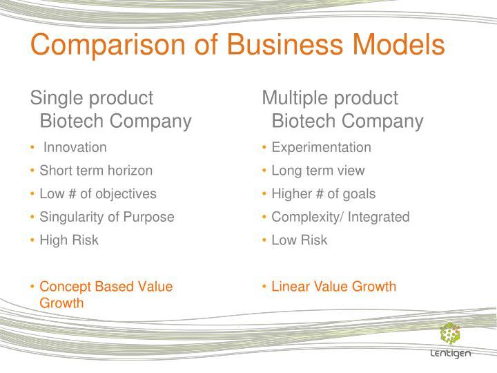 Comparison of Business Models