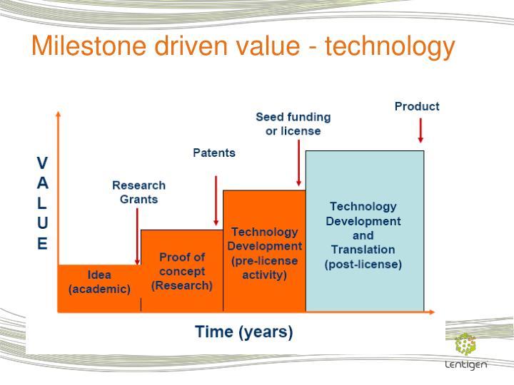 Milestone driven value - technology