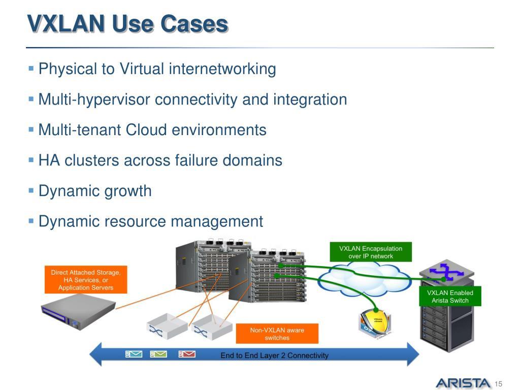 PPT - VXLAN Fundamentals, Architecture & Roadmap PowerPoint