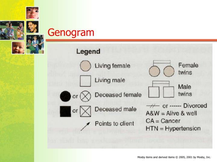 Genogram