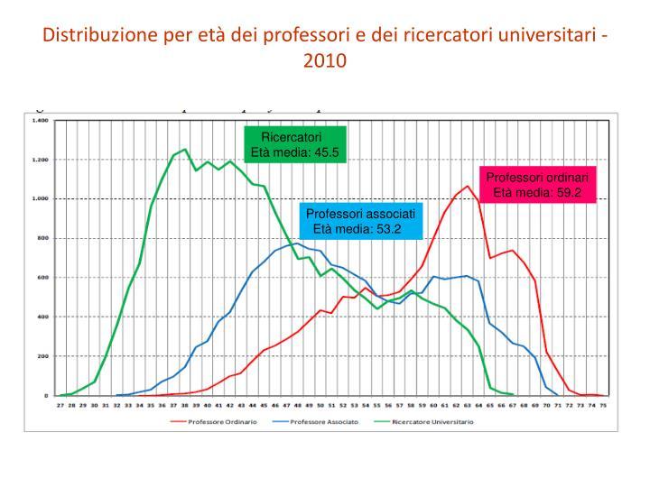 Distribuzione per età dei professori e dei ricercatori universitari - 2010