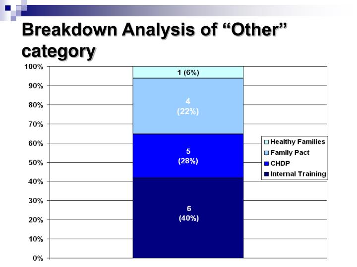 """Breakdown Analysis of """"Other"""" category"""