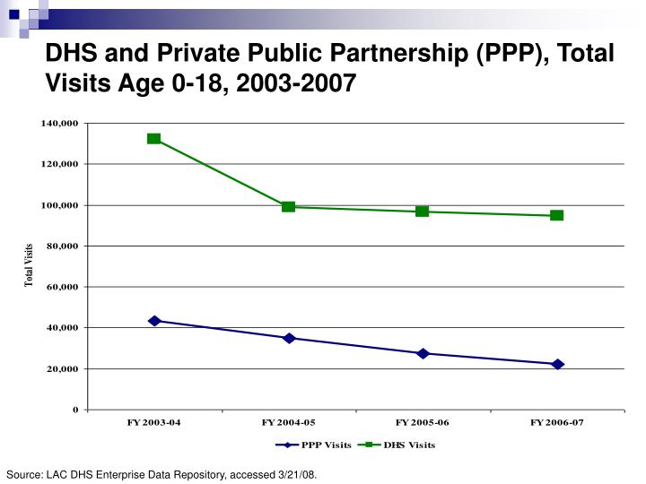 Dhs and private public partnership ppp total visits age 0 18 2003 2007