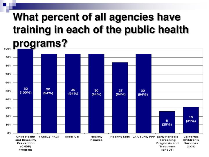 What percent of all agencies have training in each of the public health programs?