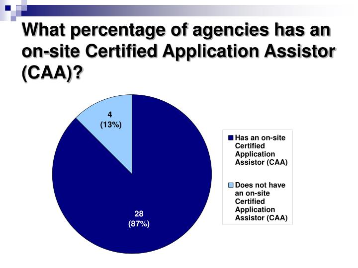What percentage of agencies has an on-site Certified Application Assistor (CAA)?
