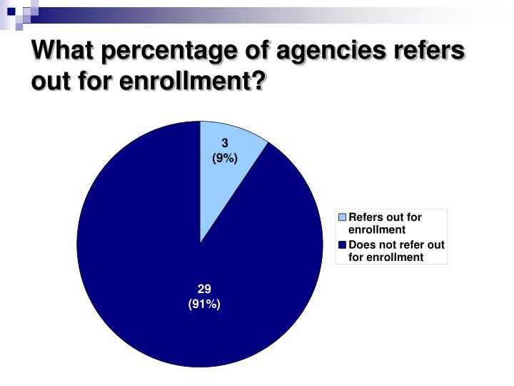 What percentage of agencies refers out for enrollment?