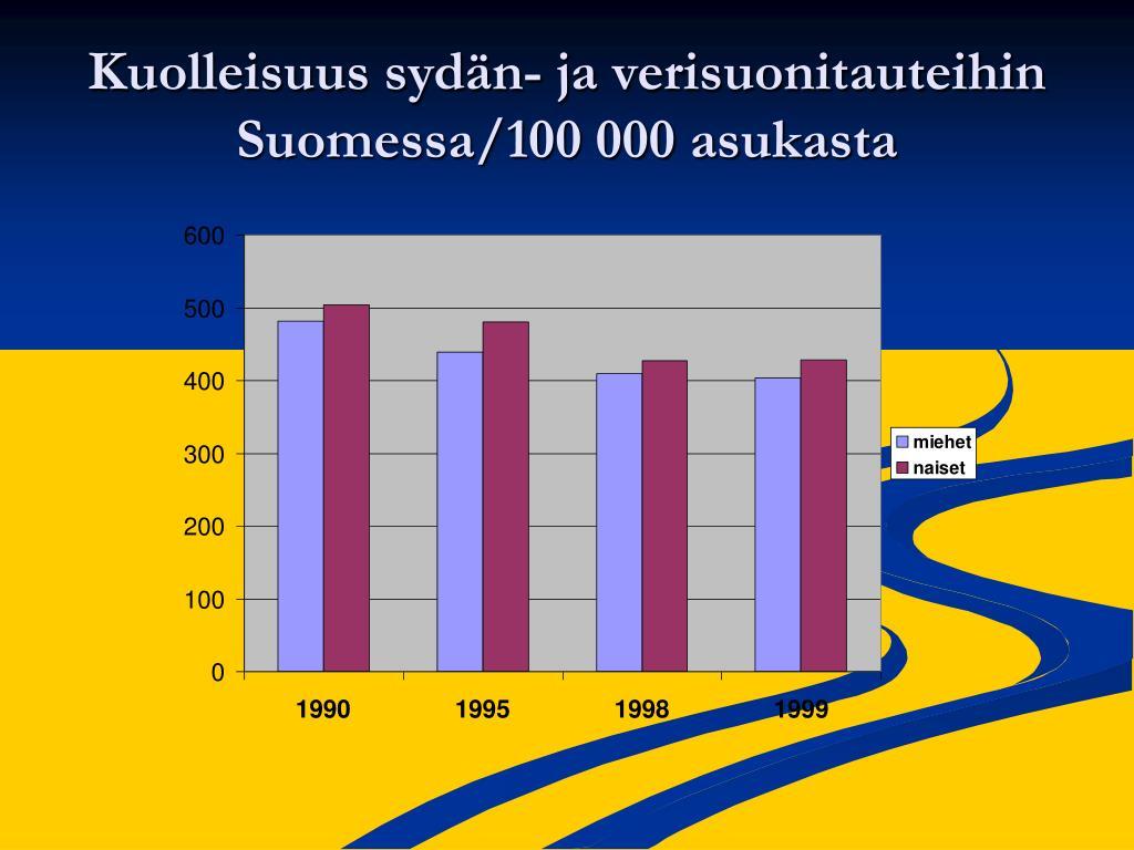 Kuolinsyyt Suomessa