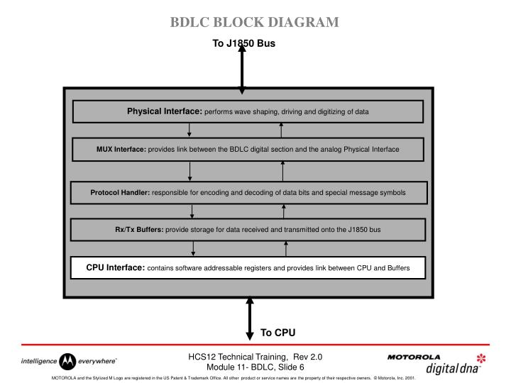 BDLC BLOCK DIAGRAM