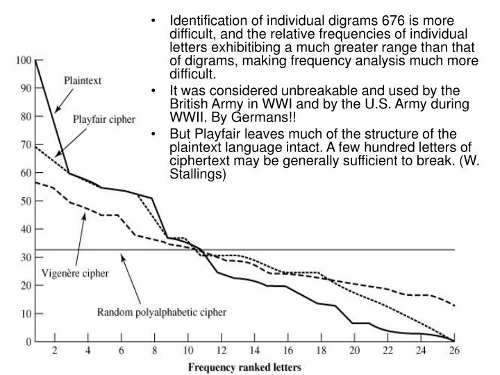 Identification of individual digrams 676 is more difficult, and the relative frequencies of individual letters exhibitibing a much greater range than that of digrams, making frequency analysis much more difficult.