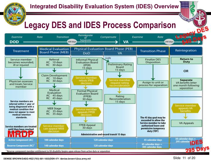 ppt integrated disability evaluation system ides powerpoint