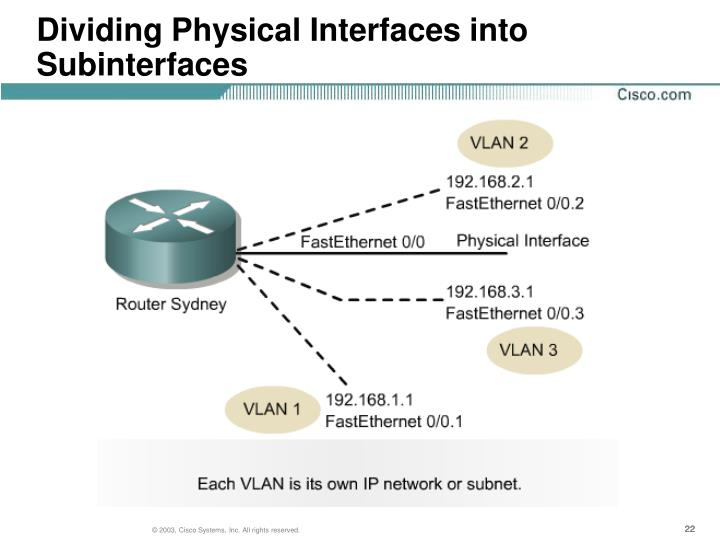 Dividing Physical Interfaces into Subinterfaces