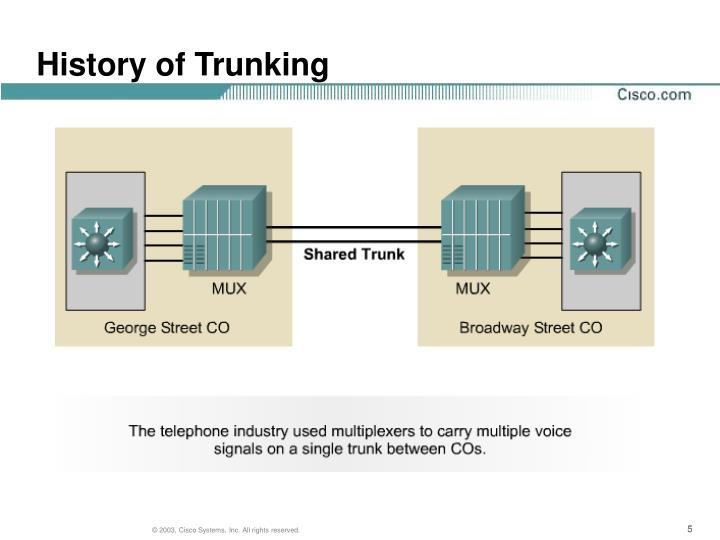 History of Trunking