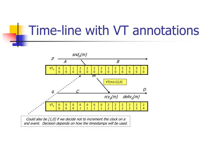 Time-line with VT annotations