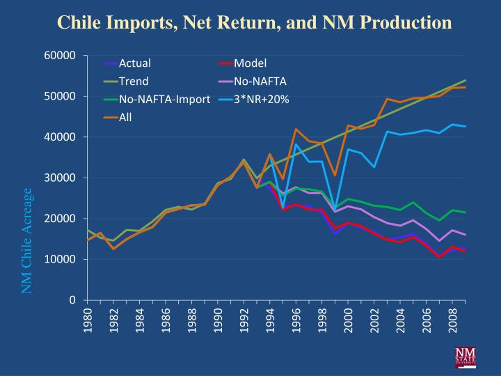 Chile Imports, Net Return, and NM Production