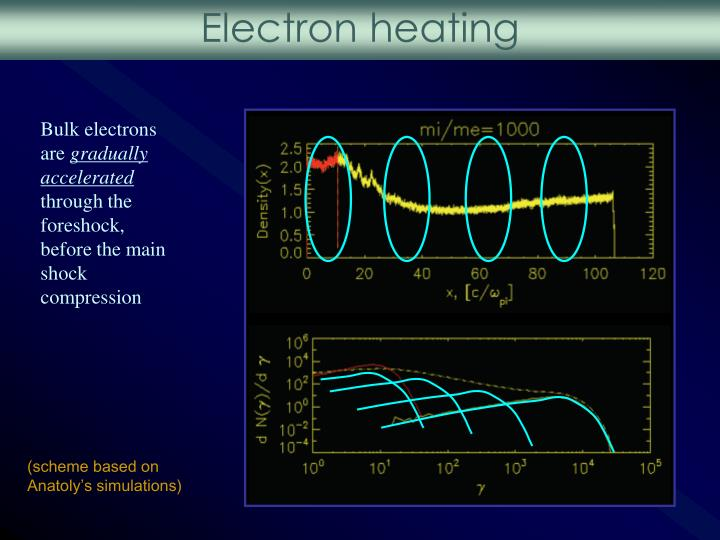 Electron heating